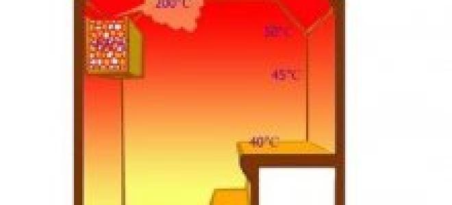 Русская баня Маслова своими руками: устройство, отделка, принцип работы