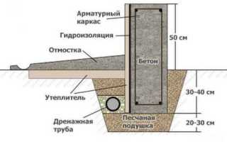 Мелкозаглубленный ленточный фундамент своими руками – этапы работ
