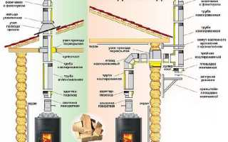 Установка трубы в баню через кровлю: проход через крышу для дымохода